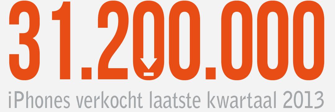 31.200.000 iPhones verkocht (Q4 2013)